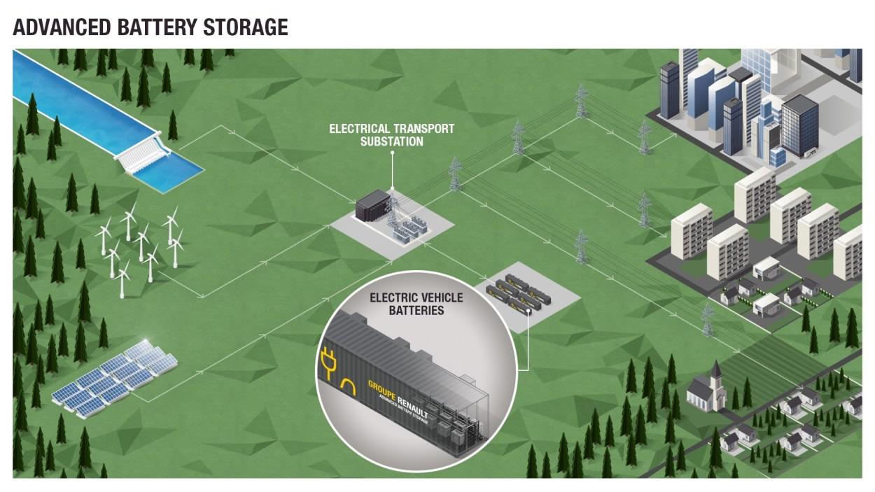 .Advanced Battery Storage